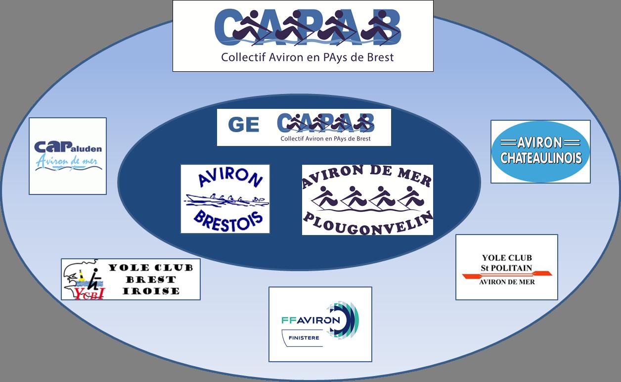 partenaires CAPAB